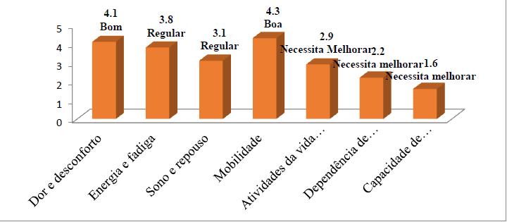 Gráfico 7 - Representação Gráfica das Facetas do Domínio Físico WHOQOL BREF junto aos Entrevistados.Fonte: GOMES; SOARES; SANTOS, 2017.