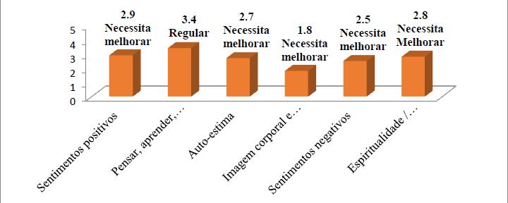 Gráfico 8 - Representação Gráfica das Facetas do Domínio Psicológico WHOQOL-BREF junto aos Entrevistados.Fonte: GOMES; SOARES; SANTOS, 2017.
