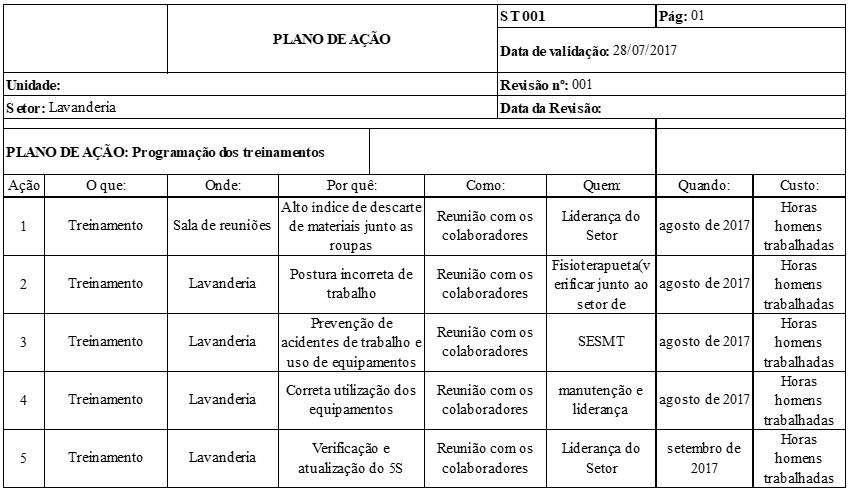 Quadro 3 – plano de ação 5W2H para os treinamentos da Lavanderia. FQuadro 3 – plano de ação 5W2H para os treinamentos da Lavanderia. Fonte: O autoronte: O autor