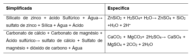 Table 1 – chemical reactions that occur in silicate leaching process.