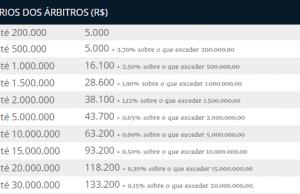 Tabela 2: Valores em Real (BRL) para os honorários. Fonte: CAMARB- (adaptada).