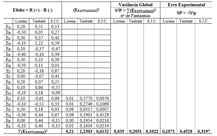 07 table-Calculation of the effects of the factors, global variance and experimental error, in the municipalities of Lorraine, Taubaté and São José dos Campos. Source: prepared by the authors.