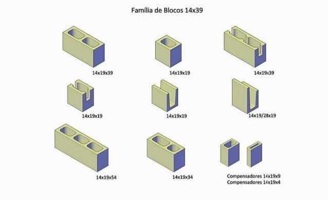 Figura 1 - Blocos de Concreto utilizados no presente trabalho de curso