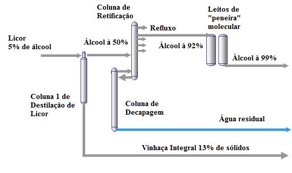Figura 1 – Destilação e desidratação do licor de etanol. Fonte: Usina ABBK (2011).