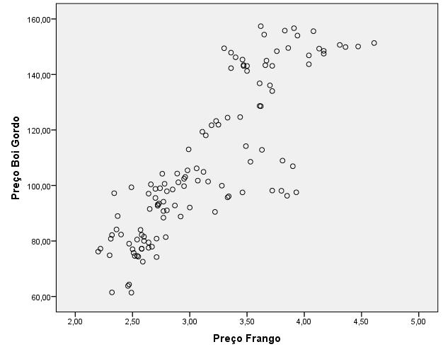 Figura 1: Diagrama de dispersão simples para a relação entre o preço da carne de frango e bovina. Fonte: Elaborado pelo próprio autor, 2017.