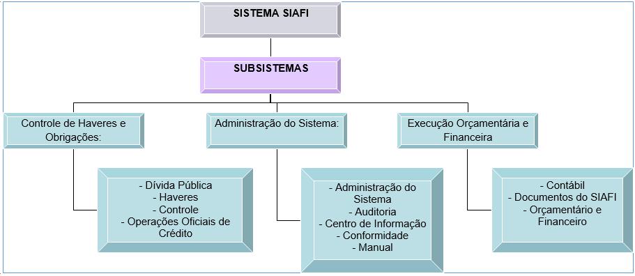 Figura 1 – Exemplo de estruturação do SIAFI. Fonte: Adaptado de Silva e Silva (2013)