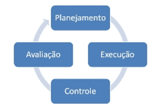 "Figure 1-management processes source: Available in: <http: thiagomendonca.com.br/index.php?q=""node/14"" srcset="