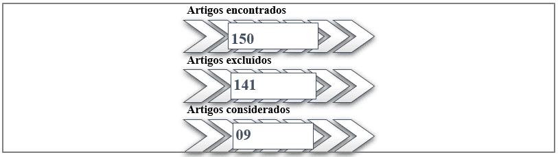 Figura 1: Resultados da pesquisa.