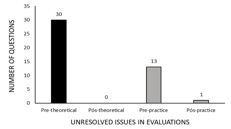 Figure 1:Shows the number of unanswered questions in theoretical and practical pre-assessments and in post-theoretical and practical assessments.