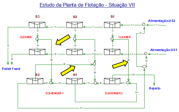 Figura 10 - Situação VII - v desvio do rejeito dos primeiros bancos cleaner (B1) para alimentação do scavenger 2, v  desvio do rejeito dos terceiros bancos cleaner para o segundo banco do scavenger 1, v  desvio do rejeito do 2º para o 1º banco do scavenger 1.