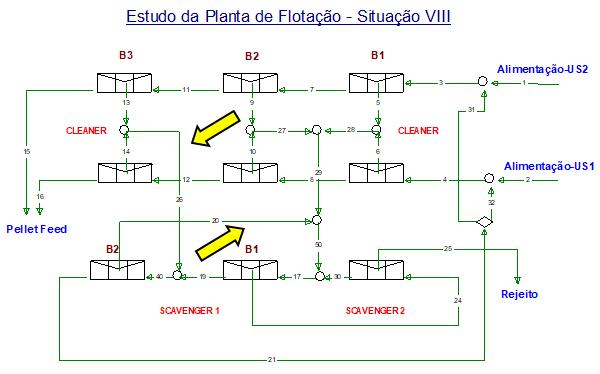 Figura 11 - Situação VIII - v desvio do rejeito dos terceiros bancos cleaner para o 2º banco do scavenger 1, v desvio do rejeito do 2º para o 1º banco do scavenger 1.