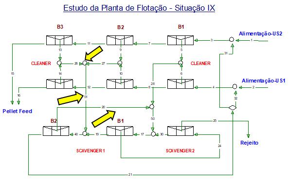 Figura 12 - Situação IX - v rejeito dos segundos e terceiros bancos cleaner alimentando o 2º banco scavenger 1, v desvio do rejeito do 2º para o 1º banco do scavenger 1.