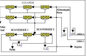 Figura 2 – Circuito de Flotação