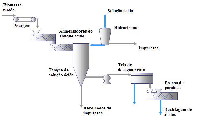 Figura 2 – Hidrólise química no pré-tratamento da biomassa. Fonte: Usina ABBK (2011).