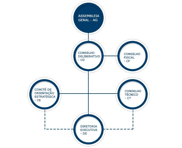 Figura 2: Organograma ABNT.Fonte: http://www.abnt.org.br/abnt/estrutura