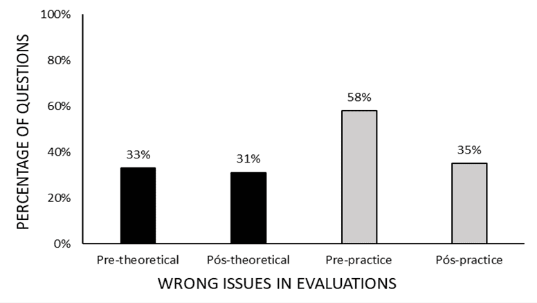Figure 2: Shows the percentage of wrong questions in theoretical and practical pre-assessments and in post-theoretical and practical assessments.