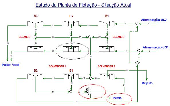 Figura 3 - Situação atual -v 2º banco do cleaner da Usina 1, com baixa vazão, v perdas nas bombas dos bancos do scavenger 1.