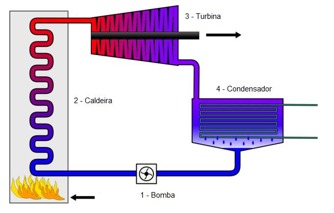 Figura 4 - Elementos do ciclo de Rankine. Fonte: Wylen, Sontag, Borgnakke (2003, p. 214).