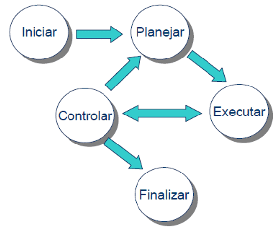 Figure 4-Steps of a project management process. Source: available at: < http://www.fee.unicamp.br/ieee/Arquivo%20Fundamentos%20de%20Gerenciamento%20de%20Projetos.pdf. Access in: 26 Feb 2018.