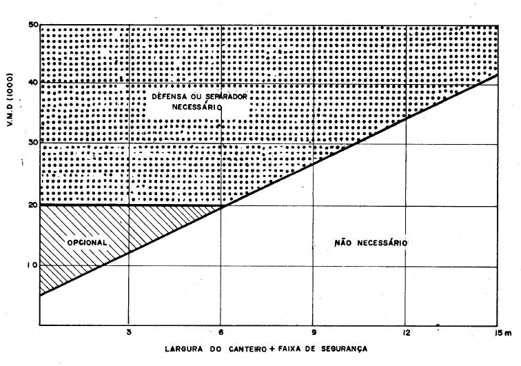 Figura 4: Necessidade de defensas – canteiro central.Fonte:ES-144/85. p.24