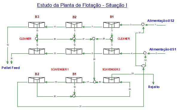 Figura 4 - Situação I – calibração -v simulação eliminando perdas e normalizando o funcionamento do 2º banco cleaner da Usina 1.