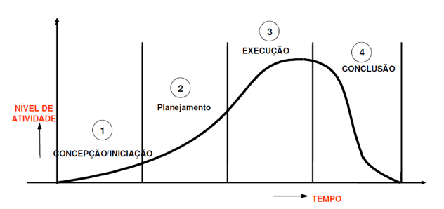 Figure 5-life cycle of a project. Source: available at: <http://www.fee.unicamp.br/ieee/Arquivo%20Fundamentos%20de%20Gerenciamento%20de%20Projetos.pdf srcset=