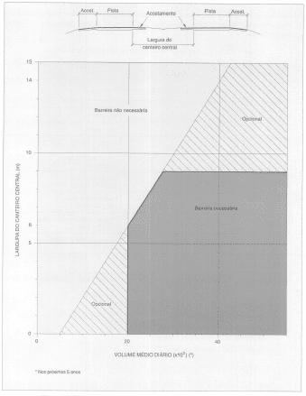Figura 5: Necessidade de defensas ou barreira rígida em canteiros centrais.Fonte: IPR-706/99. p.189