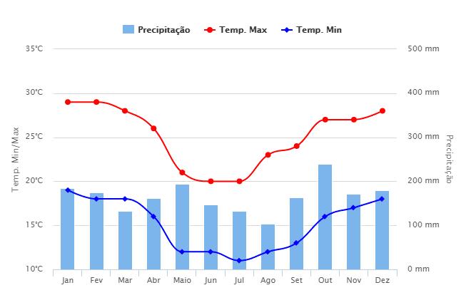 Figura 6 - Climatologia dos últimos 30 anos da cidade de Coronel Vivida. Fonte: Climatempo (2017)