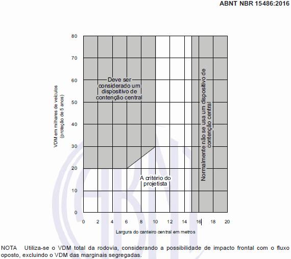 Figura 6: Necessidade dispositivo de contenção central.Fonte: ABNT-NBR 15486/16. p.25