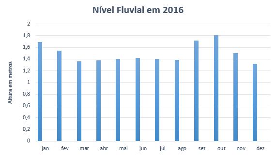 Figura 6: Nível fluvial do rio São Francisco em 2016 na área de estudo.Fonte: Dados da pesquisa