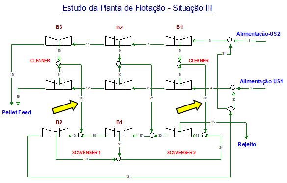 Figura 6 - Situação III -v desvio do rejeito dos primeiros bancos cleaner (B1) para alimentação do scavenger 2, v desvio do rejeito dos terceiros bancos cleaner para o segundo banco do scavenger 1.