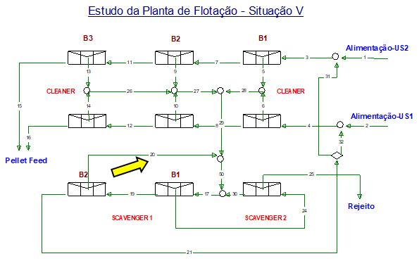 Figura 8 - Situação V - v desvio do rejeito do 2º banco do scavenger 1 para o alimentação do 1º banco do scavenger 1.