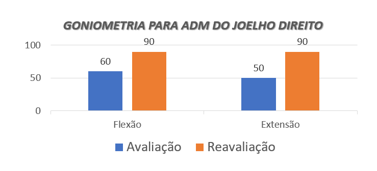 Tableau 1: comparaison des résultats de l'évaluation avec les données de réévaluation/recherche de goniométrie.