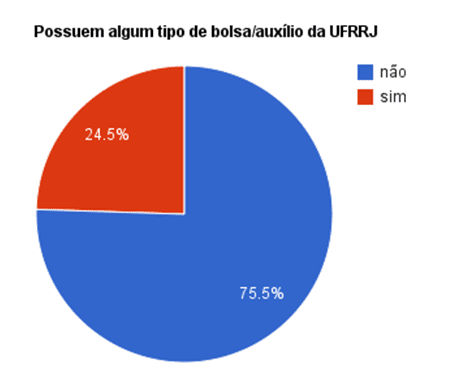 Gráfico 10: 75,5% não possuem bolsa/auxílio da UFRuralJ e 24,5% possuem.