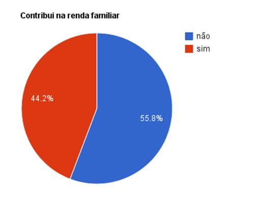 Gráfico 11: 55,8% dos alunos não contribuem na renda familiar e 44,2% contribuem.