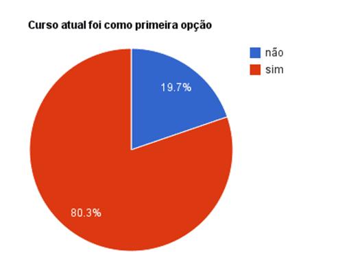 Gráfico 13: 80,3% dos alunos estão no cursos que decidiram como primeira opção e 19,7% não estão.