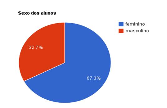 Gráfico 2: 67,3% dos alunos são do sexo feminino, enquanto 32,7% do sexo masculino.