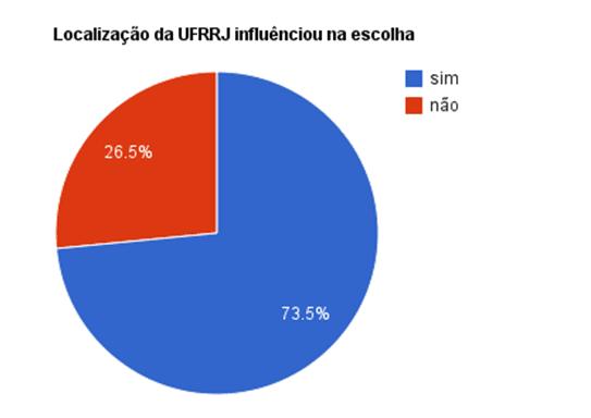 Gráfico 5: 73,5% afirmam que a localização do IM influenciou na escolha e apenas 26,5% diz o contrário.