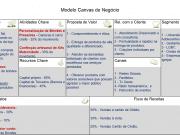 QUADRO 1: Planejamento pelo modelo Canvas de negócio.Fonte: Modelo extraído do site do SEBRAE MG.