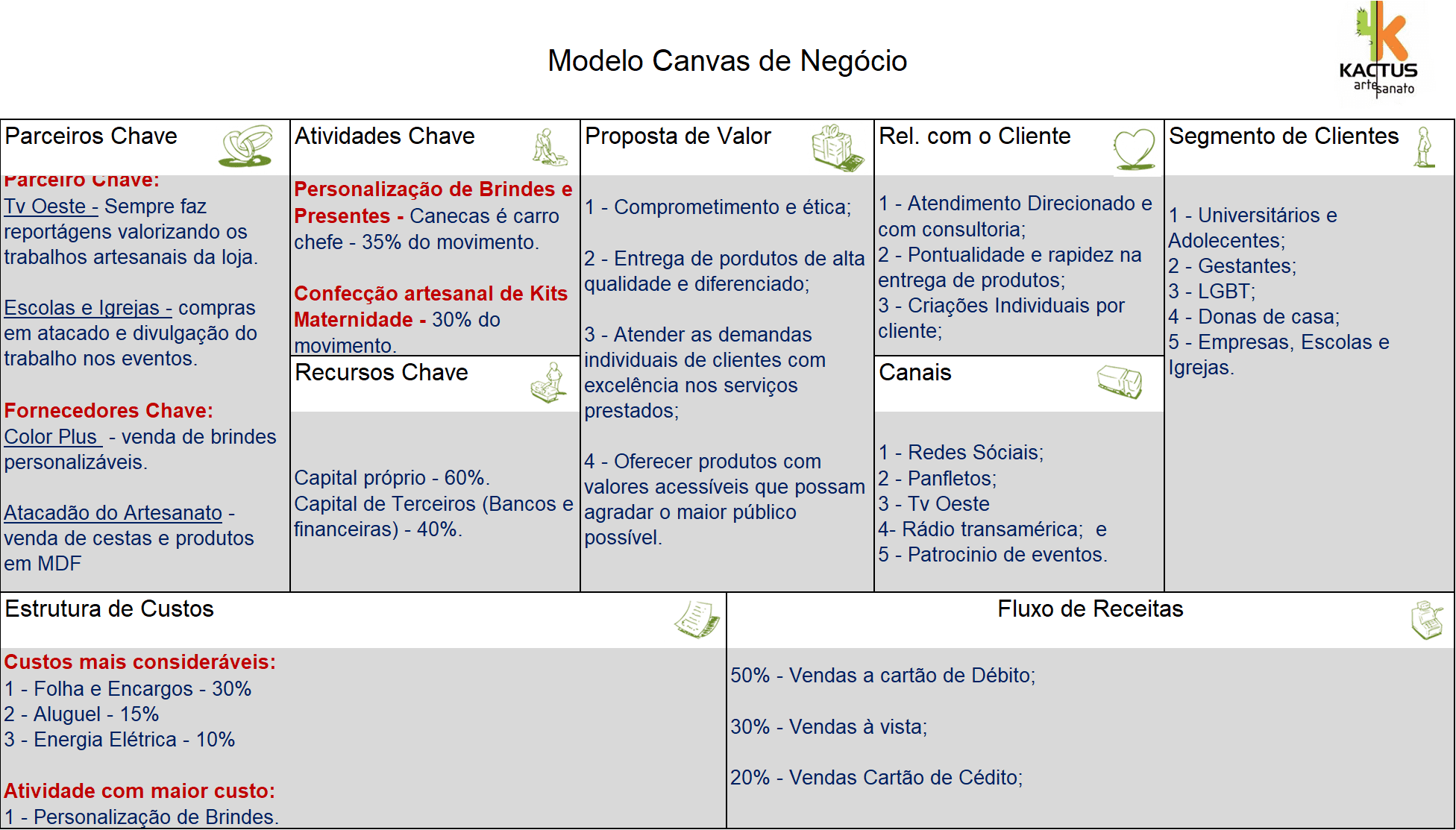 TABLE 1: planning for the Canvas. Source: extracted from the Model site from SEBRAE MG.