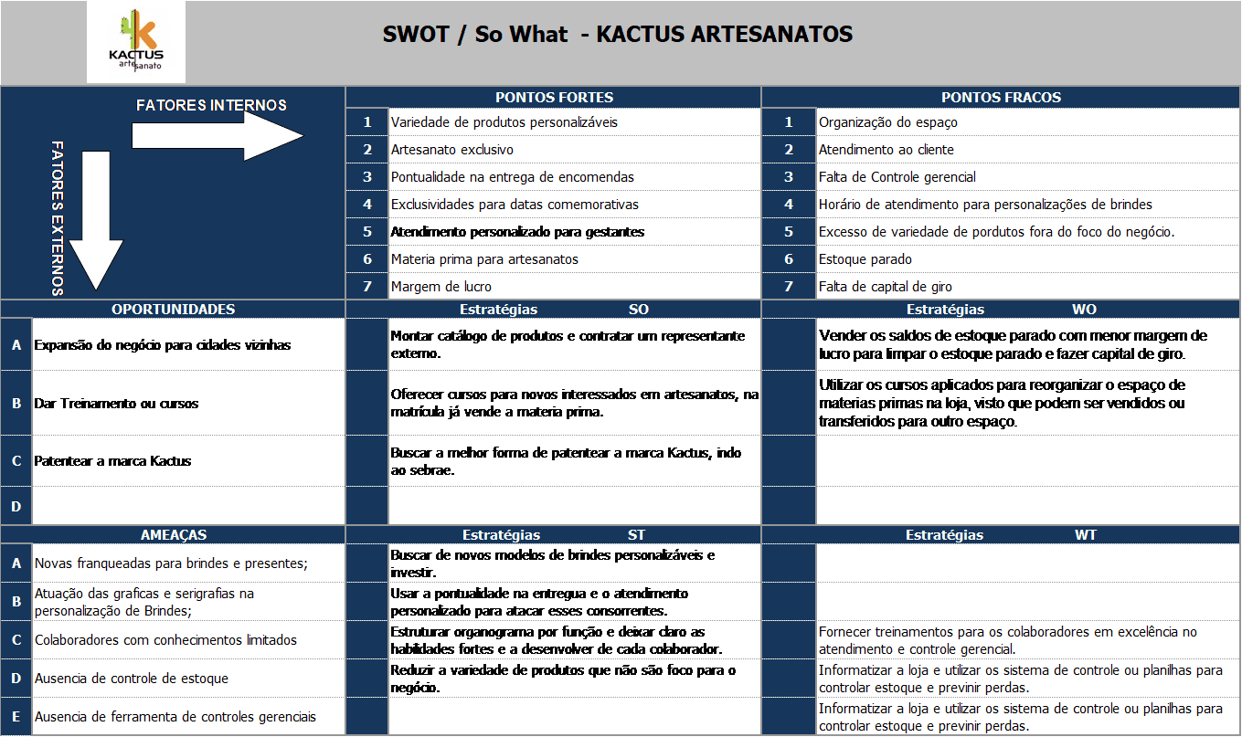 TABLE 2: analysis of the SWOT matrix planning (SWOT). Source: frame Model is adapted from the model used in company Andros Distributor.