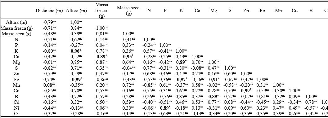 Tabela 3. Matriz de correlação entre variáveis de crescimento de Typha latipholia (massa seca e fresca e teores de elementos químicos nos tecidos da parte aérea da taboa) *Valores de correlação significativos pelo teste t ao nível de 5% de probabilidade; ns Valores não significativos