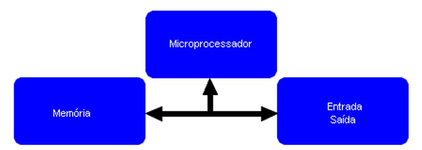 Figura 1: Esquema de um microcontrolador. Fonte: ELETRÓNICA, 2016.