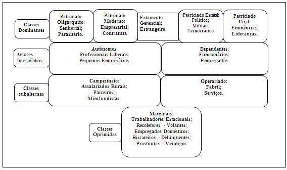 Figura 1: Estratificação Social Brasileira. Fonte: adaptado de RIBEIRO, p. 211. (1995).