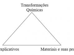 Figura 1 - Tripé para o ensino da química. Fonte: São Paulo, 2008, p. 42.