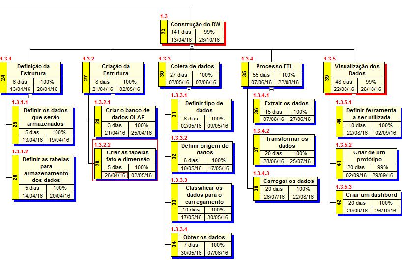 Figura 10- Dicionário da EAP, fase: Construção do DW