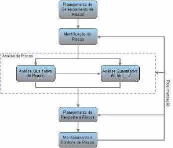 Figura 14 - Macro fluxo de processos de gerenciamento de riscos