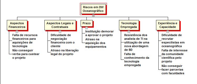 Figura 15 - Estrutura Analítica de Riscos (EAR)