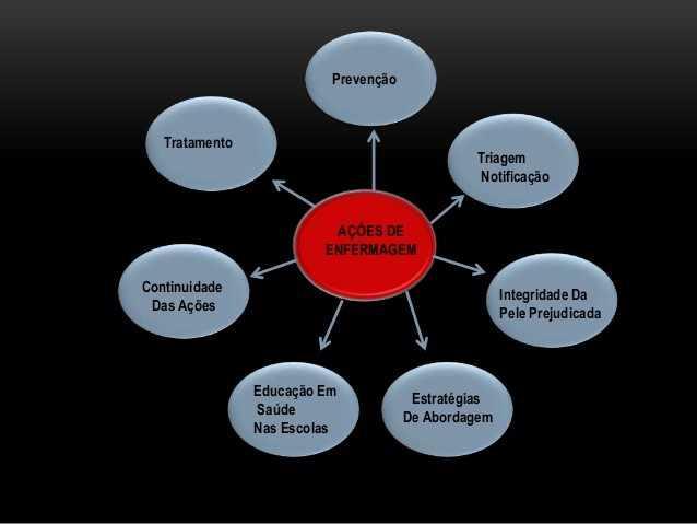 Figura 2 - Ações de enfermagem em relação à Sífilis.Fonte: https://pt.slideshare.net/luziennemoraes1/assistncia-de-enfermagem-sfilis