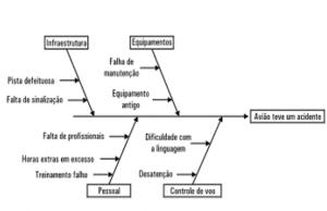 Figura 2 - Diagrama de Ishikawa.Fonte: RENNÓ, Rodrigo. Administração Geral para Concursos. Rio de Janeiro: Elsevier, 2013.